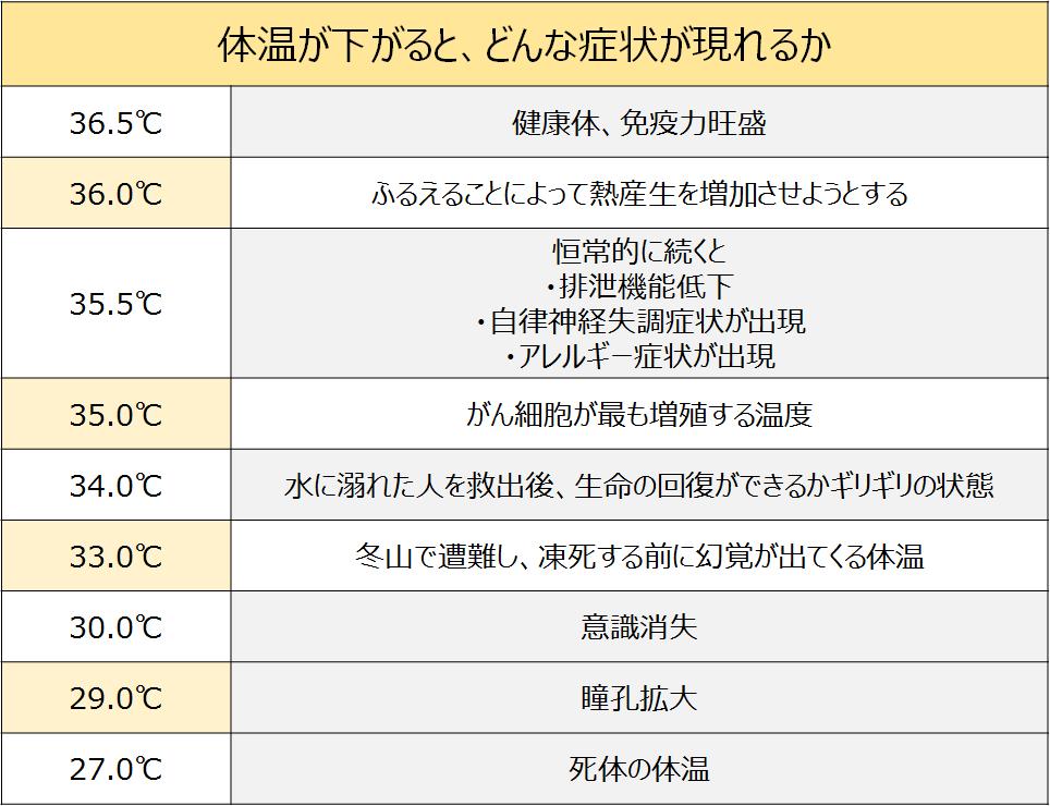体温と体の影響