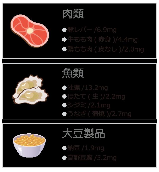を 含む 食品 亜鉛